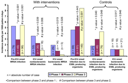Changes in the incidence density of infection due to MRSA and ESBL-producing organisms (per 1000-patient-days) in ICU. Note. ICU, adult intensive care unit; MRSA, methicillin-resistant Staphylococcus aureus. ESBL-producing organisms includes E. coli and Klebsiella pneumoniae.