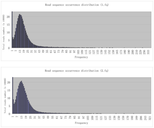 Read sequence distribution. The occurrence frequencies of sequences in raw data file 1.fq (shown in the upper graph) and 2.fq (shown in the lower graph) show that although the majority of the read sequences have 6-21 occurrences, high occurrence reads exist in both raw read files.