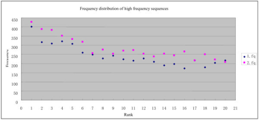 Frequency distribution of the top 20 high frequency sequences (HFSs) in the original sequencing data files.