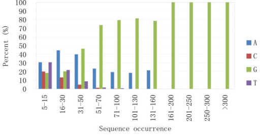 Percentage of first bases in read sequences. In read sequences with 5-15 occurrences, the first base percentage is comparable with the base composition in the genome. As the read sequence occurrence increases, the percentage of A and G goes up and comprises 100% of the first bases in sequences that occur more than 100 times. Base G is the only first base in sequences that occur greater than 160 times.