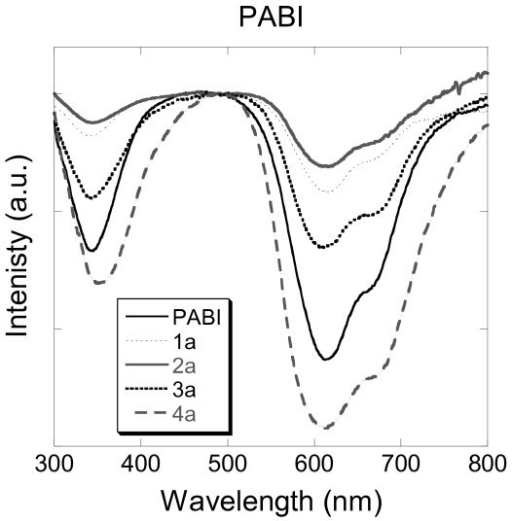 Transmittance spectra of aqueous solutions of PABI and silica nanoparticles doped with PABI (1a, 2a, 3a and 4a).