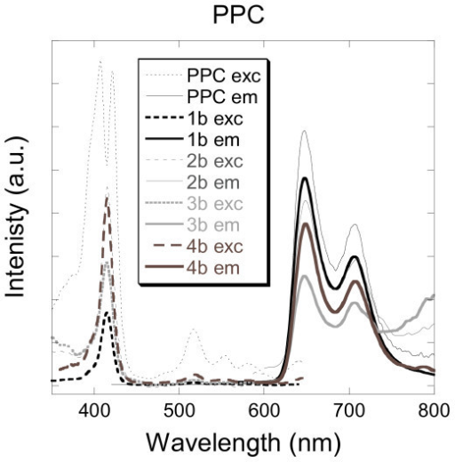 Excitation and emission spectra of aqueous solutions of PPC and silica nanoparticles doped with PPC (1b, 2b, 3b and 4b).