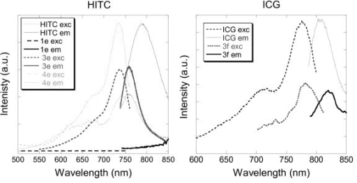 Excitation and emission spectra of aqueous solutions of (left) HITC and silica nanoparticles doped with HITC 3e and 4e, and (right) ICG and silica nanoparticles doped with ICG 3f.
