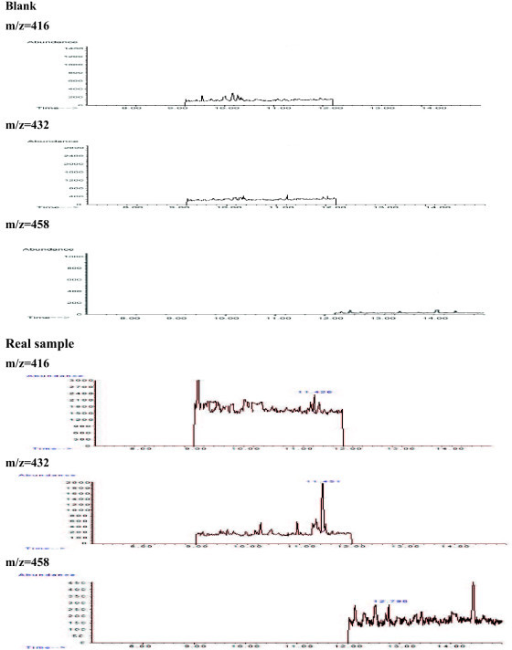 GC-MS chromatogram after the extraction and derivatization of blank and real saliva sample. The concentrations of estradiol (m/z 414), progesterone (m/z 458) and testosterone (m/z 432) were 0.008 μg/L, 0.013 μg/L and 0.035 μg/L, respectively.