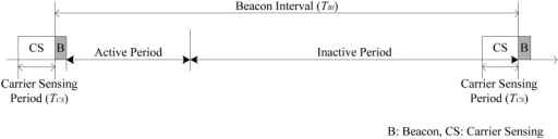 Superframe structure of the beacon interval shifting scheme.