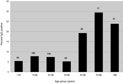 Hantavirus IgG antibody prevalence by age group in Mineros and Concepcion, Bolivia, 2002.Numbers on top of the bars indicate the total number of persons tested in that age group.