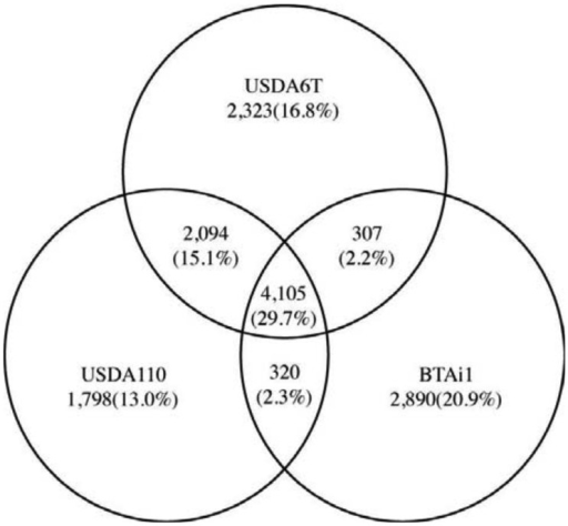 Comparative genomic analysis among three strains: USDA6T, USDA110, and BTAi1. The total non-redundant number of deduced proteins from the three strains is 13,837. The number of proteins per genome is given inside the circles representing the bacterial strains. The overlapping sections indicate shared numbers of proteins. The proportion of the entire protein number is shown in parenthesis.