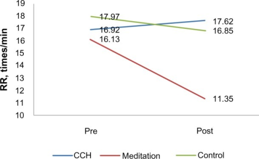 Respiration rate (RR) pre- and post-treatment for the three groups.Abbreviation: CCH, Chinese calligraphic handwriting.