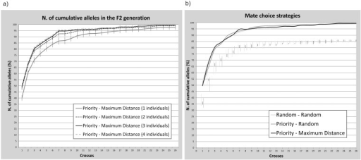 "Simulations of allele inheritance under different strategies.Results of the simulations performed using the R-script ""BreedingPlanSturgeon"" to test: (a) the optimal number of breeders per family and (b) alternative strategies for the mating choice. The cumulative percentages of transmitted alleles are averaged on 100 replicates and reported with the corresponding standard deviation. In figure b, 3 individuals per family were crossed and standard deviation bars are shifted downwards for better visibility."