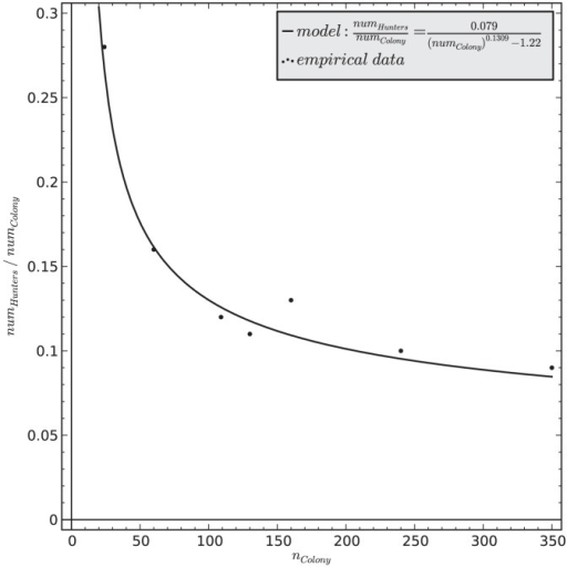 The model of predicting the fraction of actively hunting ants as a function of the total population of the ant colony (black line).The circular data points indicate empirical observations of Schatz ([27], Fig. 1B in their paper). The presented curve fitting yields a summarized squared error of ε2 <0.0007.