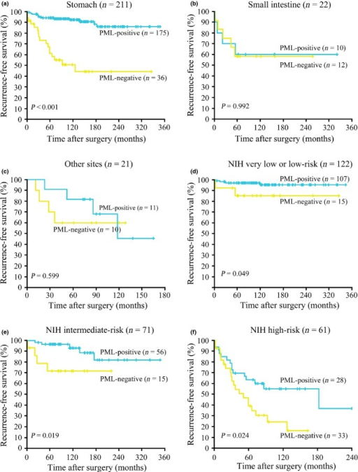 The stratified Kaplan–Meier analysis of recurrence-free survival. The cases were stratified according to the tumor site (a–c), and stratified according to recurrence risk classification of the NIH consensus criteria (d–f).