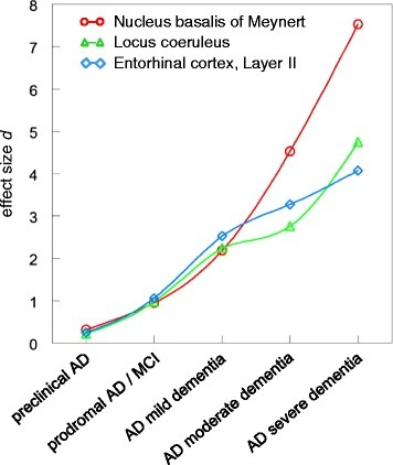 Comparison of effect sizedfor neurone loss in the nucleus basalis of Meynert, locus coeruleus and entorhinal cortex layer II.
