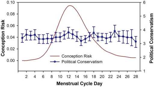 Political conservatism and risk of conception across the menstrual cycle.A high conservatism score indicates positive endorsement of conservatism. Conception Risk is an estimate of the probability of conception following intercourse on a given cycle day, counting from onset of previous menses (from Wilcox et al [30]). Plotted data is from women (n = 750) who passed data quality tests and confirmed that they were not currently/recently using hormonal contraceptives, pregnant or breastfeeding. Error bars are 95% confidence intervals.