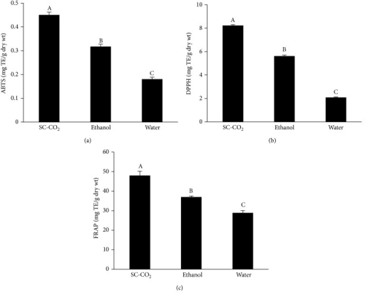 Effects of SC-CO2 extraction on antioxidant activity of Antidesma thwaitesianum as assessed by (a) ABTS, (b) DPPH, and (c) FRAP. Values are mean ± SD (n = 3). TE, trolox equivalent. Means with different letters (A–C) are significantly different (P < 0.05).