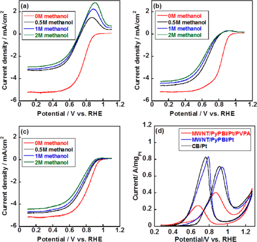 Electrochemical measurements of the conventional CB/Pt, MWNT/PyPBI/Pt and MWNT/PyPBI/Pt/PVA.ORR polarization curves for the CB/Pt (a), MWNT/PyPBI/Pt (b) and MWNT/PyPBI/Pt/PVPA (c) in O2-saturated 0.1 M HClO4 and varying concentrations of methanol at 25 °C, rotation rate of 1600 rpm, and sweep rate of 10 mV/s. In all figures, methanol concentrations are: 0 M (red), 0.5 M (black), 1 M (blue) and 2 M (green). (d) Methanol oxidation reaction (MOR) curves were recorded in 0.1 M HClO4 and 1 M methanol at a scan rate of 50 mV/s for the CB/Pt (black line), MWNT/PyPBI/Pt (blue line), and MWNT/PyPBI/Pt/PVPA (red line) before durability test.