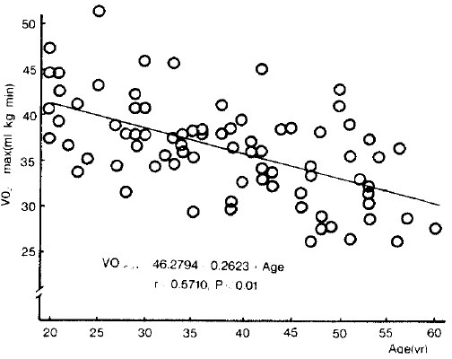 Individual maximal oxygen uptake in relation to age (n = 82)