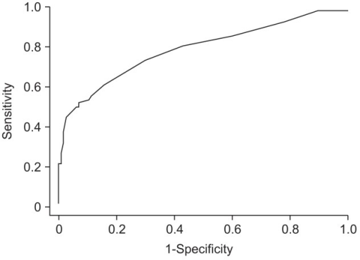 The receiver operating characteristic curve for the diagnosis of liver cirrhosis with 5805. The area under the receiver characteristic curve was 0.77. The cutoff value was Intensitym/z=5805 3.6.