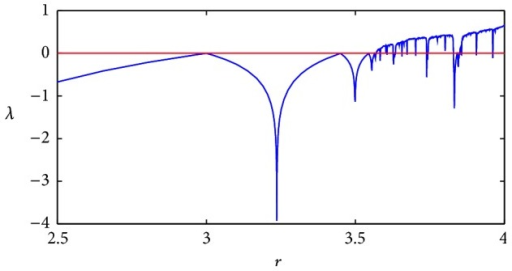 Logistic map Lyapunov exponent.