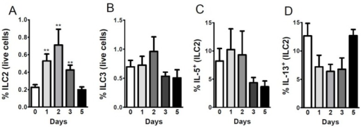Sterne infection changes the percentage of ILC2s in infected livers. A/J mice (n = 43) were infected with 109 spores of B. anthracis Sterne. Liver leukocytes were isolated from mice (day 1, n = 10; day 2, n = 10, day 3, n = 10; day 5 n = 13) at each indicated time point using Percoll gradients, as described in the Experimental Section. Isolated leukocytes were stained with different sets of antibodies, as depicted in the Figure S1 to define: (A) ILC2s; (B) ILC3s; (C) IL-5 producing; and (D) IL-13 producing ILC2s. Data are shown as mean ± SEM. *p < 0.05, ** <0.01, ***p < 0.001 compared with PBS-treated or day 0 mice.