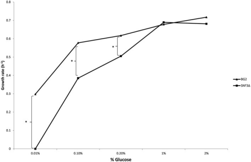 Growth rate of Candida glabrata BG2 and SNF3Δ in five differences glucose concentrations with fermentation-preferred condition. Significant differences (indicated by *) were found between wild type and mutant under low glucose environments: 0.01, 0.1, and 0.2% (p-value < 0.05).