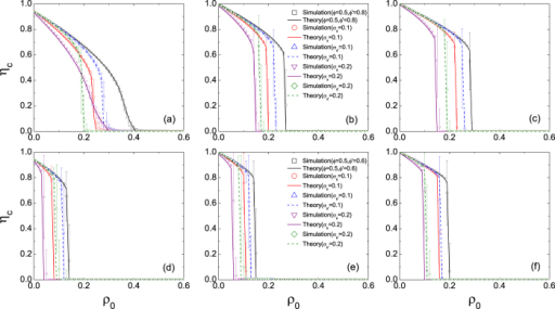 Effect of heterogeneous thresholds on the size of the giant component of inactive nodes ηc in ER networks.Symbols represent simulation results of the ER networks of size N = 104 and an average degree z = 3 (left column), 5 (middle column) and 10 (right column), respectively. The values of the persuasion threshold are ϕ′ = 0.8 (upper panel) and 0.6 (lower panel), respectively. Error bars are the standard deviations of the means. Lines are theoretical predictions by Eq. (6).