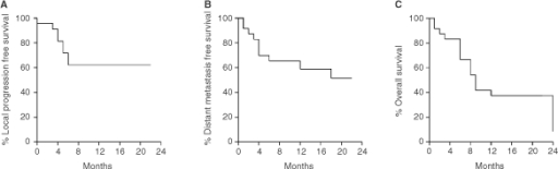 The Kaplan Meier local relapse free (A), distant relapse (B) free and overall survival (C) curves plotted for NSCLC patients recruited in the present phase II study.