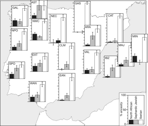 Iberian, North African, and Sephardic Jewish Admixture Proportions among Iberian Peninsula SamplesMean North African, Sephardic Jewish, and Iberian admixture proportions among Iberian samples, based on the mY estimator and on Moroccan, Sephardic Jewish, and Basque parental populations, are represented on a map as shaded bars on bar charts. Error bars indicate standard deviations, and three-letter codes indicate populations, as given in Figure 1.