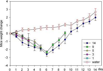Mouse body weight changes during DSS treatment.C57BL/6 mice were administered to 3.5% DSS by drinking water for indicated days. Body weight changes are depicted as means±SEM body weight changes in each group. * P<0.05, ** P<0.01.