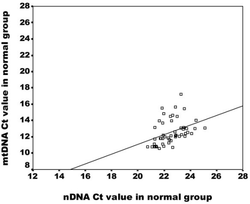 Correlation of nDNA content and mtDNA content in peripheral blood in normal group. Scatter plot illustrates the Ct values of GAPDH amplicon (X axis) against the Ct values of MTATP 8 amplicon (Y axis) in blood samples of normal group (n = 50). The correlation rate is highly significant (p = 0.0001) according the Spearman' rho test.