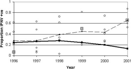 Mean of regional annual mean prevalence of infectious pancreatic necrosis virus in marine salmon farms (thin dashed line) and standard deviation of regional annual means (thick solid line), by year. Individual marine regional annual means are shown by circles (where two circles overlay, a large square is added). Standard deviation has fallen at an increasing rate, in spite of increasing mean regional prevalence.
