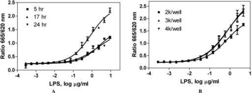 (A) Time course of LPS-induced TNF-α production. THP-1 cells were treated with various LPS concentrations for 5, 17 and 24 hr. At the end of various time points, TNF-α production was measured in THP-1 cells using a homogenous HTRF-based TNF-α assay. Data are from a single experiment performed in quadruplicate, representative of several experiments. (B) Optimization of cell density. THP-1 cells were dispensed at 2k, 3k and 4k per well. After incubated with LPS for 17 hr, TNF-α production in the cells was measured. Data are from a single experiment performed in quadruplicate.