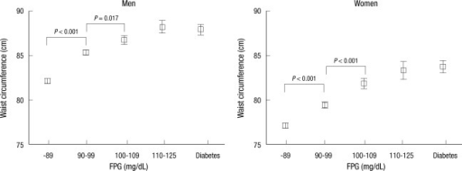 Age-adjusted waist circumference according to fasting plasma glucose (FPG).  Diabetes was