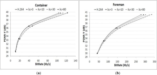 Rate-PSNR performance for different values of λC. (a) Container; (b) Foreman.