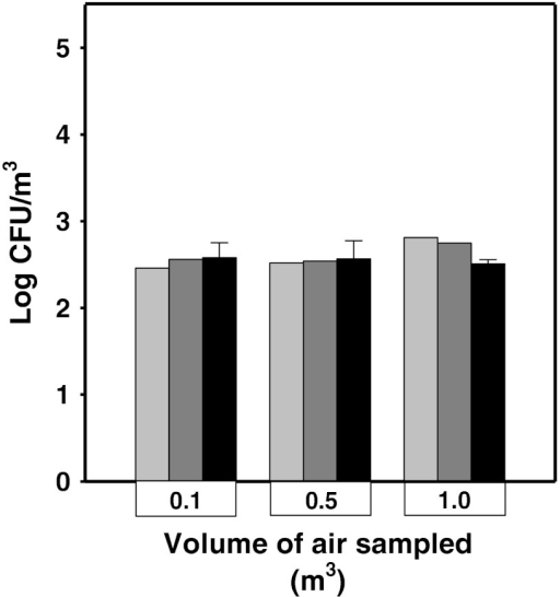 Comparison of the number of culturable microorganisms in the samples of ambient air collected using the following air samplers: MAS100 (light gray bars), six-stage Andersen impactor (dark gray bars), and Airport MD8 (black bars) in the laboratory room. The bars are shown as the log values (light or dark gray bars) or as the mean log values (±SD) (black bars)