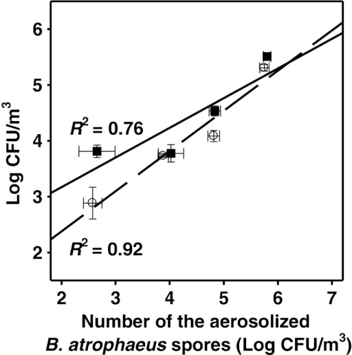 The correlation between the numbers of B. atrophaeus spores collected using Airport MD8 sampler and the total number of spores aerosolized within the test chamber filled either with the ambient air (square) or with the HEPA-filtered air (circle). The culturable bacteria were enumerated using the pour plate method. Data are shown as the mean log values (±SD) per cubic meter of air. Linear regression coefficients (R2) are shown beside the each graph