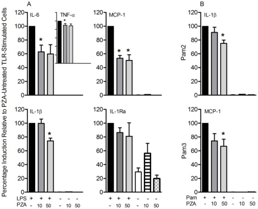 PZA effect on monocytes stimulated with selected TLR agonists. Human monocytes treated with PZA (10 or 50 µg/ml) were simultaneously stimulated with (A) TLR4 (LPS, 100 ng/ml) or (B) TLR2/6 (Pam2, 250 ng/ml) and TLR2/1 (Pam3, 250 ng/ml) agonists. Pro-inflammatory and down-regulatory mediators were measured in the culture supernatants at 24 hours post-stimulation. Data are from 4 – 7 independent experiments (independent donors; N =  4 – 7) performed in duplicate and presented as percentage induction relative to PZA-untreated TLR-stimulated cells ± SD. * statistically significant; P ≤ 0.05 compared with the PZA-untreated TLR-stimulated cells.