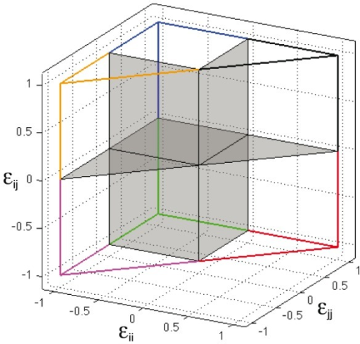 Binary potentials as vectors of  values.Figure show a graphic representation of the 7 types of potentials described in Table 1. These potentials (type I-V, VII), correspond to the 6 non-redundant octants in the 3d representation of  coordinates. Potentials type VI, those with at least one  = 0.0, are represented by grey planes between octants.