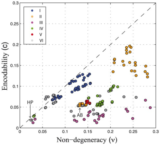 Association between non-degeneracy and encodability.For each potential sampled in this study, the plot shows non-degeneracy () versus encodability (c). Non-degeneracy corresponds to the fraction of genotype space that yields viable sequences; encodability, to the fraction of accessible conformations (see Models). Colors match the potentials types described in Fig. 3 and Table 1.