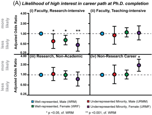 Disparate Career Interest Profiles Across Social Identity.(A) Plot of adjusted odds-ratio (circle) and 95% confidence interval, with males from well-represented racial/ethnic backgrounds (WRM) as the reference group, showing likelihood of expressing high interest (i.e. 4 or 5 on the 5-point interest scale) in four career paths at Ph.D. completion: (i) faculty at a research-intensive university, (ii) faculty at teaching-intensive university, (iii) a non-academic research career, and (iv) a non-research career. Odds ratios are adjusted for personal dispositions (level of interest in career path at Ph.D. entry, intention to pursue faculty career at Ph.D. entry, and confidence in ability as an independent researcher), objective measures (rate of first-author publications, h-index, time-to-Ph.D., Ph.D. institution type), and graduate training experiences (socialization measures, advisor interactions, and career development experiences).