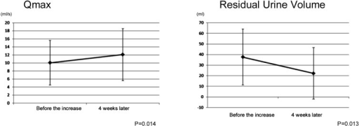 Change in Qmax, maximum urinary flow rate and residual urine volume after increasingthe dosage.