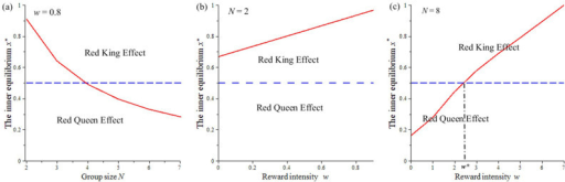 The effects of a reward wi and the game size N on the internal equilibrium x*.We assume the numbers of players between species to be equal, i.e., d1 = d2 = d. Thus, the game size for each species is defined by N, and N = d + 1. (a) Given a relatively low reward intensity (i.e., w = 0.8), the internal equilibrium x* is above 0.5 in small groups (e.g., N = 2 or N = 3). (b) For pairwise games, the equilibrium is always above 0.5 for any reward intensity. (c) When the size of the mutualistic group is large (i.e., N = 8), the internal equilibrium can shift from a small value (below 0.5) to a large value (above 0.5) with a rise in the collective reward. The other parameters are fixed at bi = 2, ci = 1 and Mi = 1.