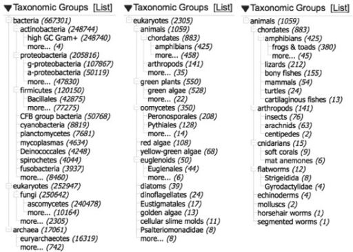 Taxonomic distribution of sequence from type. Taken from the Tree view of the interactive taxonomy portlet on the sidebar of Nucleotide Entrez. (a) All type material. (b) Type material from eukaryotes other than fungi. (c) Type material from the animals.