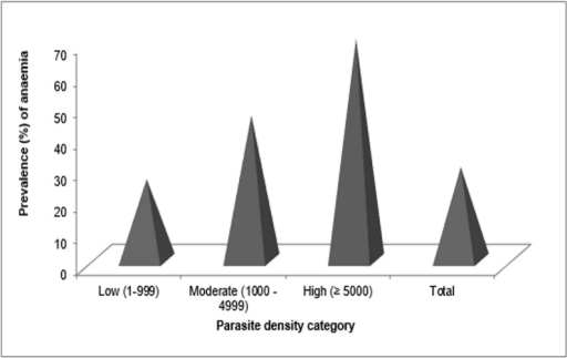 Prevalence (%) of anaemia as affected by parasite density.