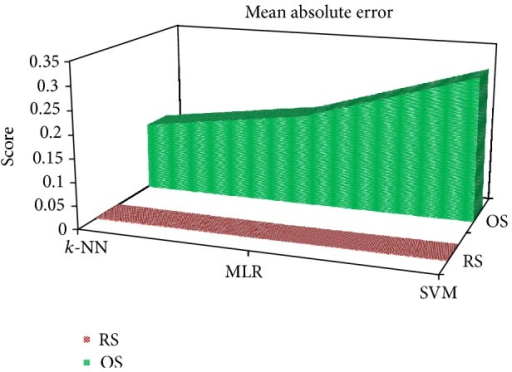 3D stacked area graph showing MAE for the k-NN, MLR, and SVM classifier under the RS and OS scheme.