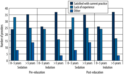 Reasons for not administering single-syringe ketamine-propofol admixture for sedation and induction by years of experience among anesthesia providers.