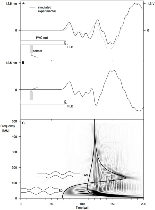 Surface displacement at 12 cm from the end of a PVC rod, resulting from a PLB at the rod end, at 1 mm off center: (A) simulated (black) and experimental (gray) waveforms at 0° from the PLB location, (B) simulated waveform at 180°, and (C) Choi–Williams transformation of the simulated signal in (A) with velocity dispersion curves for the S0 and A0 mode.
