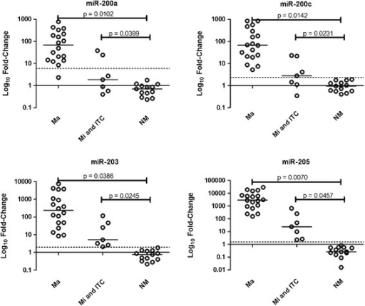 Expression profile of miR-200a, miR-200c, miR-203, and miR-205 in lymph node samples containing macrometastases (Ma; n = 18), micrometastases/isolated tumor cells (Mi and isolated tumor cells; n = 7), or in non-metastatic lymph node specimens (NM; n = 13). The Y-axis shows the log10 fold-change of the relative expression (2-ΔΔCt). The P value (Mann–Whitney) from each comparison is provided. The dotted line indicates the cutoff adopted according to the Youden index (value in which the difference between sensitivity and 1-specificity is maximum) obtained from the ROC curves analysis. The horizontal line indicated the median of fold-change values for each group.