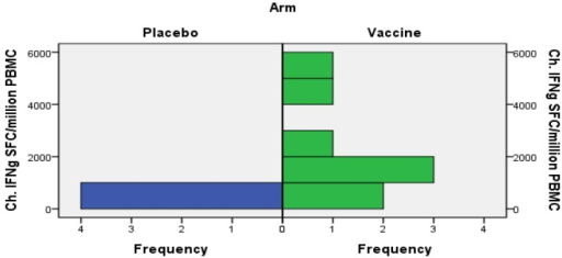 Increases of HIV-specific and recall-induced IFN-γ ELISpot responses in placebo and vaccine recipients in the adult cohort. Changes (Ch.) in HIV-specific IFN-γ (IFNg) responses to Gag, RT and protease peptides at visit 10 are shown. The baseline responses have been subtracted. The vaccine group had more prominent increases of HIV-specific IFN-γ responses of peptide reactivities than the placebo group (Mann–Whitney U test, p = 0.028).