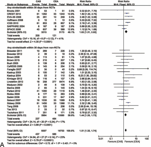 Meta-analysis of the stroke/death rate within 30 d from randomized and nonrandomized comparative studies. (A) The efficacy of CEA for freedom from stroke/death within 30 d was superior to that of CAS in randomized and nonrandomized comparative studies. (B) The likelihood of publication bias was low. CaRESS = carotid revascularization using endarterectomy or stenting systems, CAS = carotid artery stenting, CEA = carotid endarterectomy, CI = confidence interval(s), CREST = carotid revascularization endarterectomy versus stenting trial, EVA-3S = endarterectomy versus angioplasty in patients with symptomatic severe carotid stenosis, ICSS = international carotid stenting study, RCTs = randomized comparative studies, SAPPHIRE = stenting and angioplasty with protection in patients at high risk for endarterectomy, SPACE = stent-supported percutaneous angioplasty of the carotid artery versus endarterectomy.