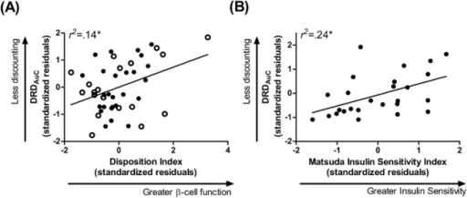 Insulin Function Relates to Delayed Reward Discounting in Total Sample and Obese Group.(A) β-cell function across the total sample and (B), insulin sensitivity in obese participants related to greater preference for a smaller but immediate monetary reward relative to one that was larger but delayed. Data points are standardized residuals of variables after controlling for age, gender, education, and ethnicity (and group in (A)). Clear data points, non-obese; filled data points, obese; DRDAuC, area under the curve for delayed reward discounting.